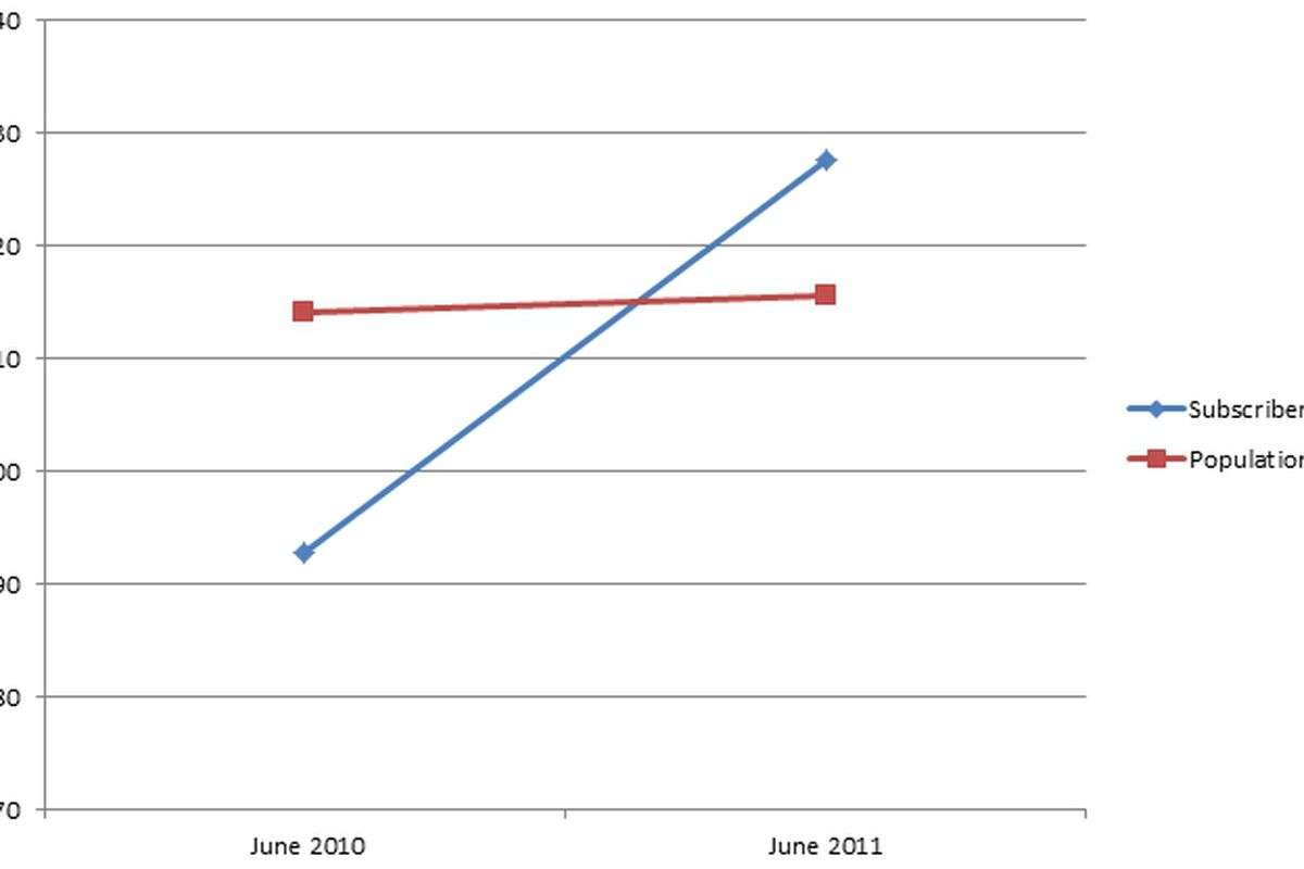 CTIA Subscribers vs Population