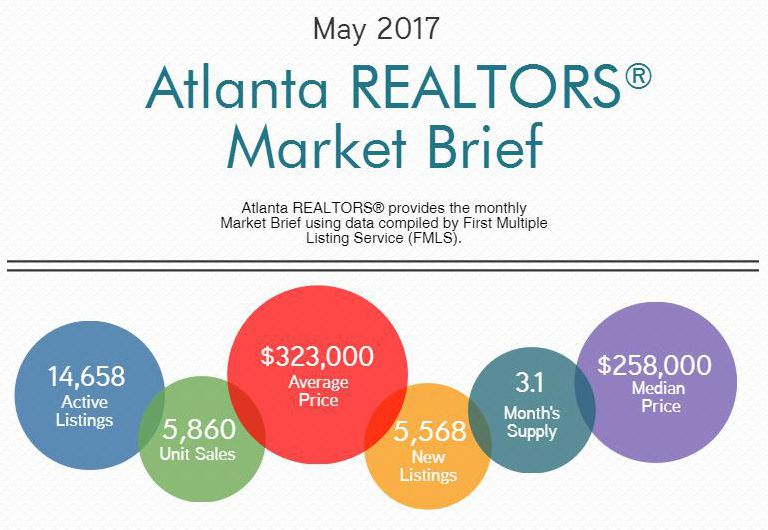 Infographic shows May 2017 housing statistics.