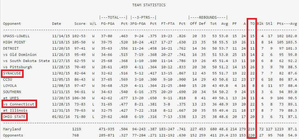 WBB turnovers by game