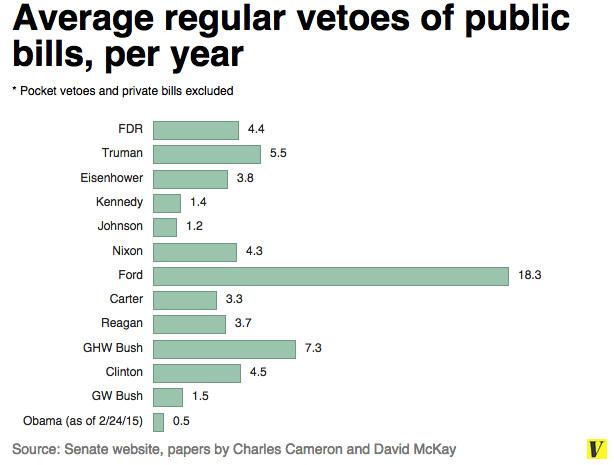 Vetoes per year with Keystone