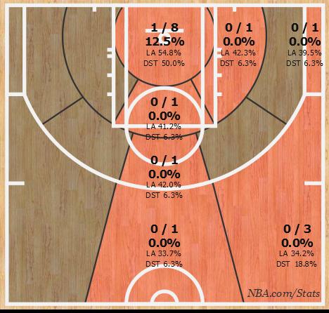 Nuggets-Knicks: Nuggets 2nd Quarter Shot Chart