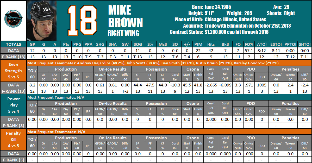 2014-15 Mike Brown Player Card