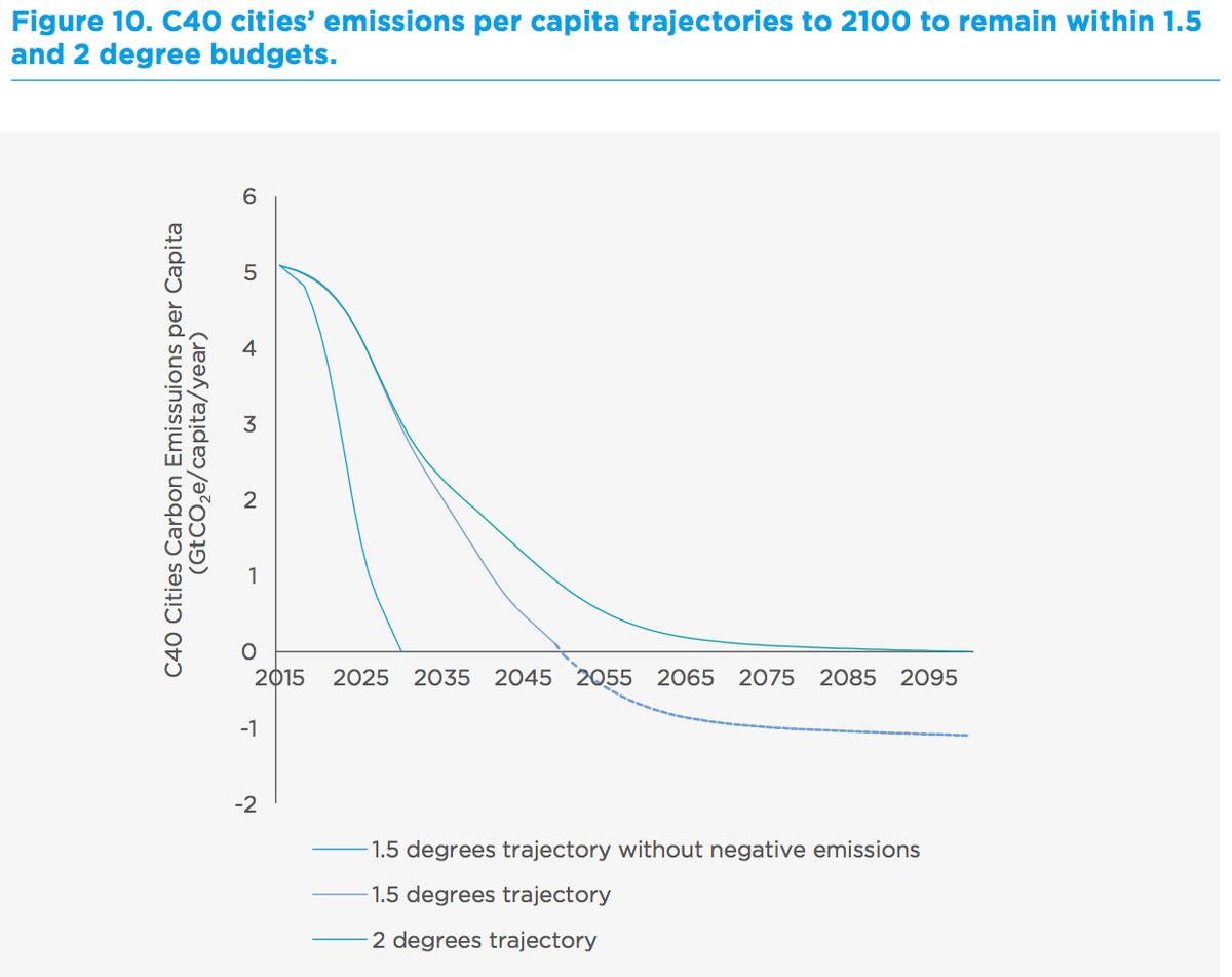 C40 city emission scenarios