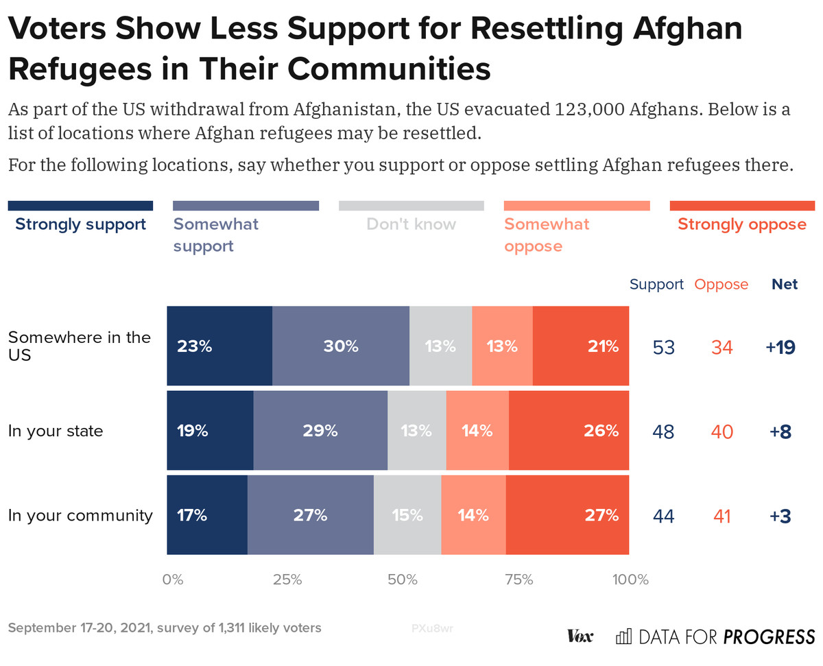 """Chart: """"Voters show less support for resettling Afghan refugees in their communities"""""""