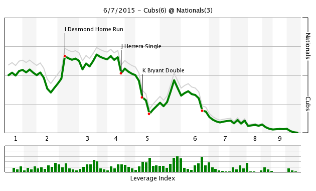 Game 55 Chart 2015