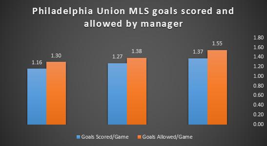 goals by manaer