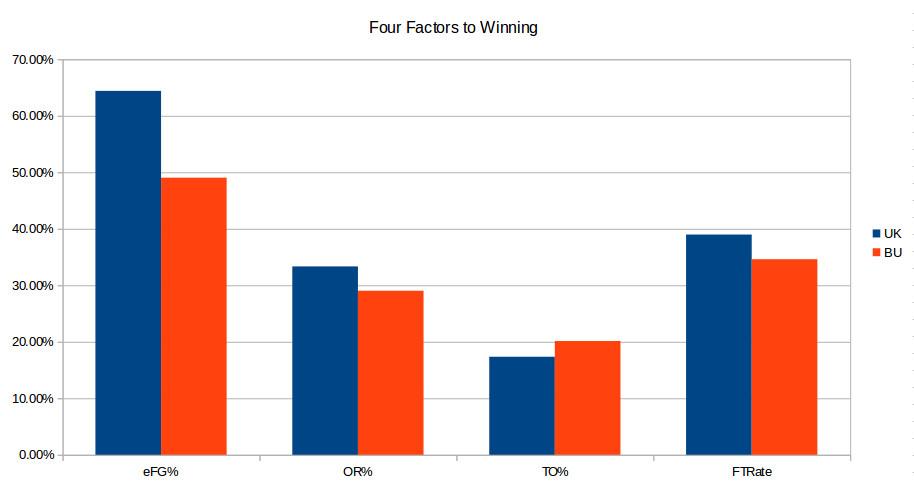Boston-UK post game four factors