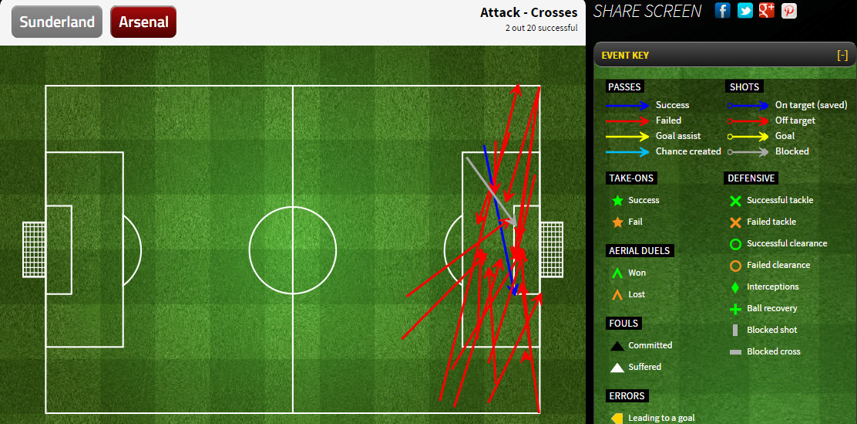 Arsenal crosses