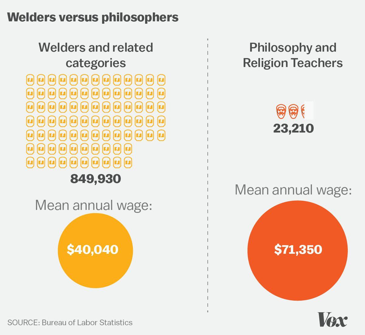 Welders versus philosophers wages