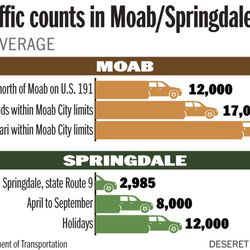 2014 traffic counts in Moab/Springdale area