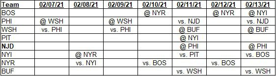 Team schedules for 02/07/2021 to 02/13/2021