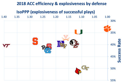 2018 acc defense - Virginia could be one of the surer things in the 2019 ACC