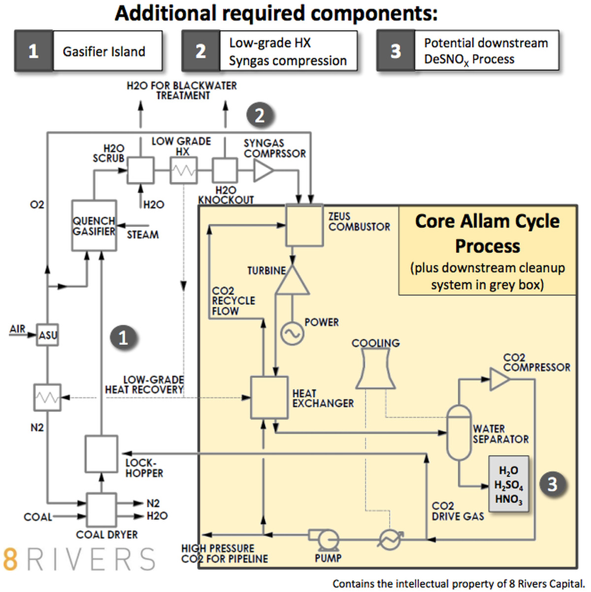 The Allam Cycle process with coal gasification attached.