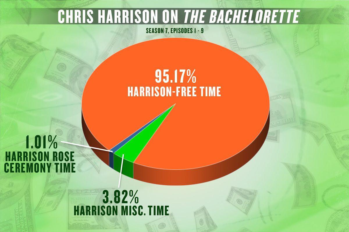 The Chris Harrison Salary Calculator - The Ringer
