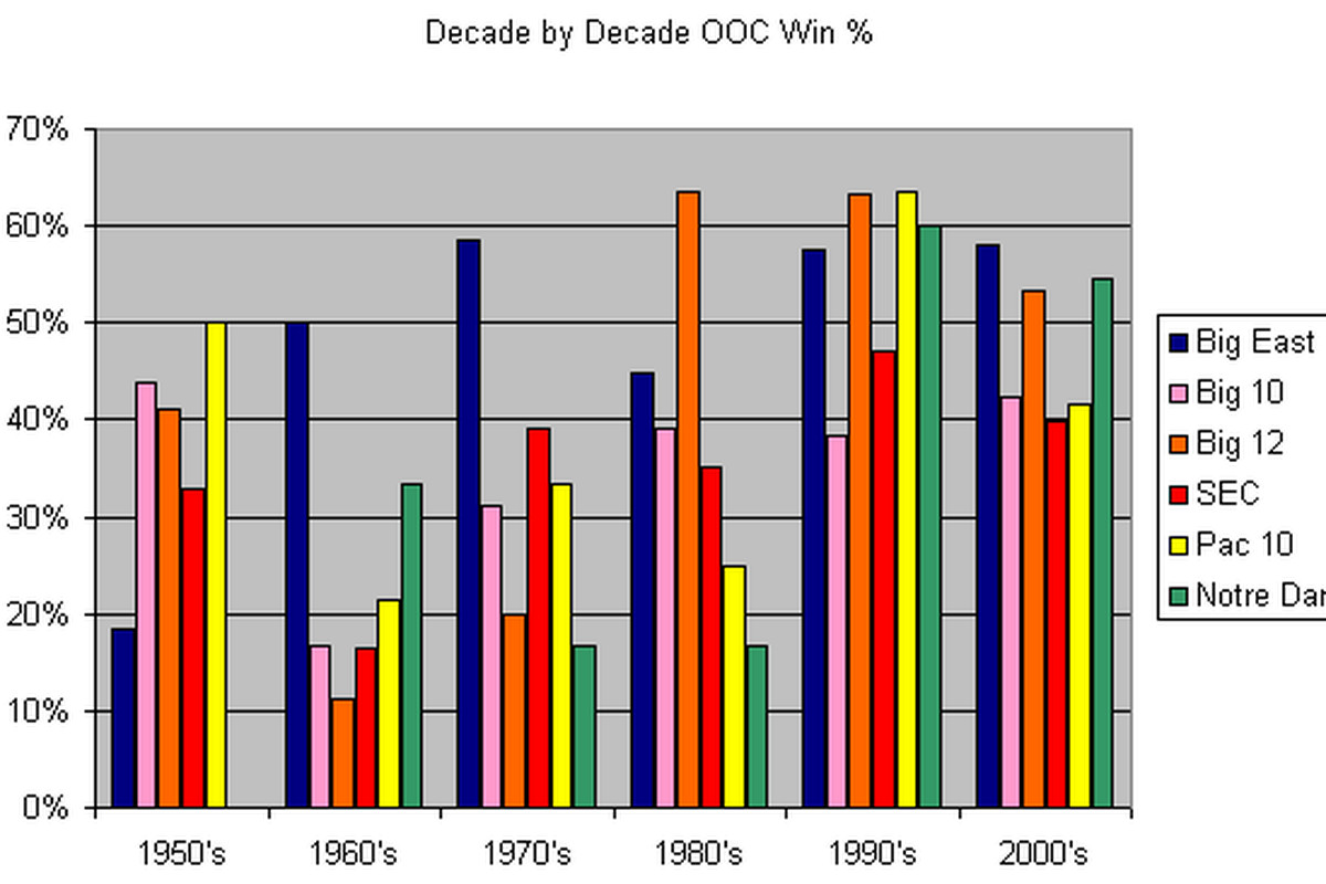 Times have gotten better but that 40% win mark is like a glass ceiling for the conference.