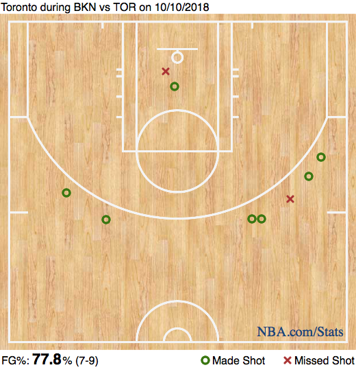 NBA Preseason Toronto Raptors Brooklyn Nets Danny Green shot chart