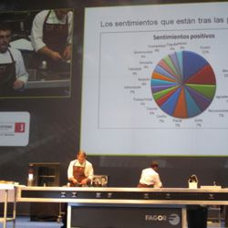 A breakdown of diner's emotions at Mugaritz