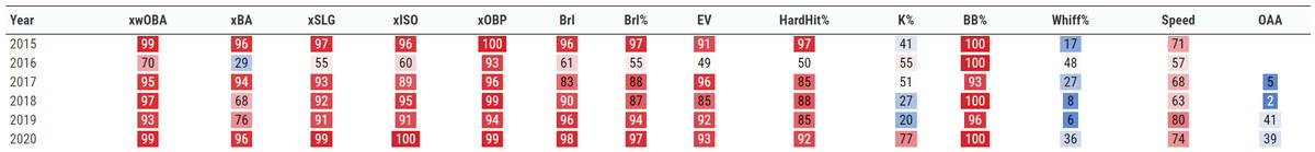 Bryce Harper percentile rankings