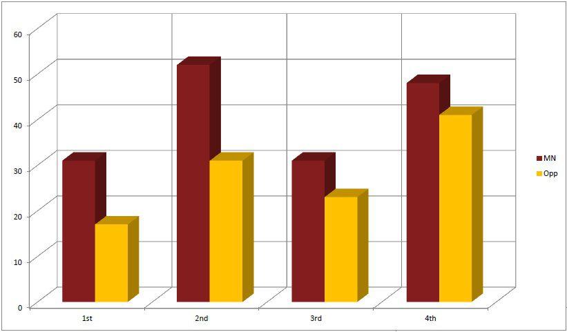 Minnesota vs Opponent Scoring by Quarter