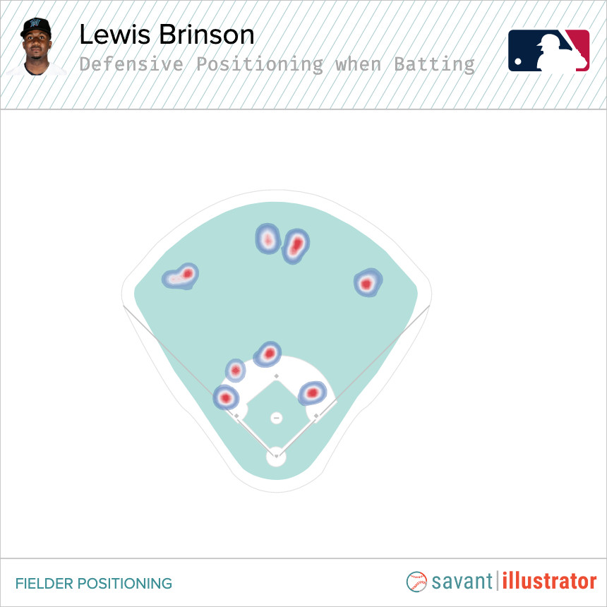 Defensive positioning used when opponents shift against Lewis Brinson