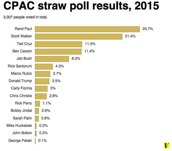 CPAC straw poll percentage