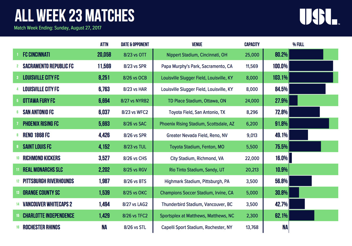 All Week 23 USL Matches