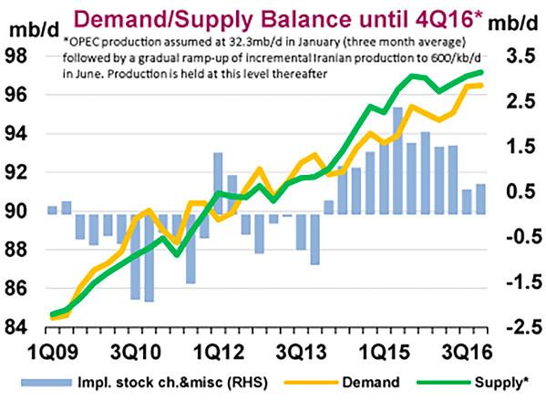"""(<a href=""""https://www.iea.org/oilmarketreport/omrpublic/"""">International Energy Agency Oil Market Report</a>)"""