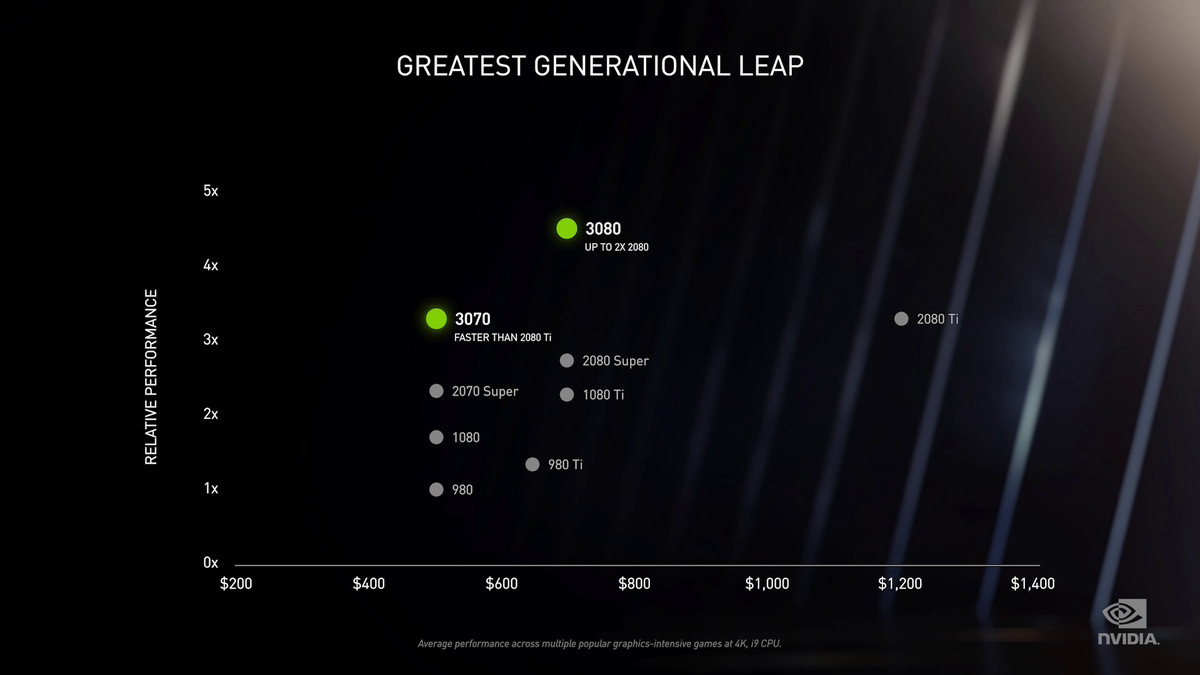 """a graph titled """"Greatest Generational Leap"""" showing the relative performance of Nvidia's Pascal, Turing, and Ampere GPUs"""