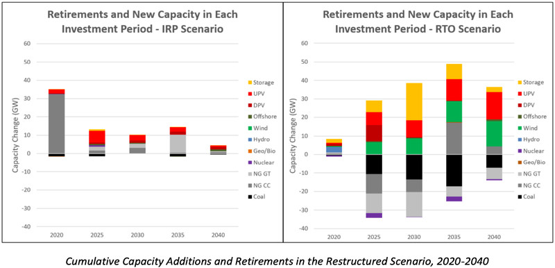 A comparison of the retirement of coal and natural gas plants, and new capacity, under IRP and RTO from 2020 to 2040.