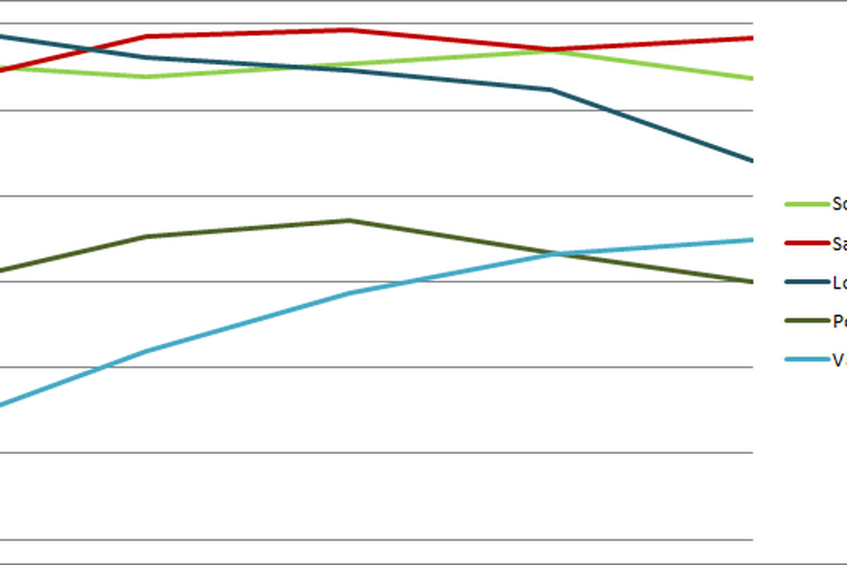 <strong>Rivals Power Ranking Graph Week 4</strong> Horizontal axis is by week. Vertical is average ranking by SB Nation voters.