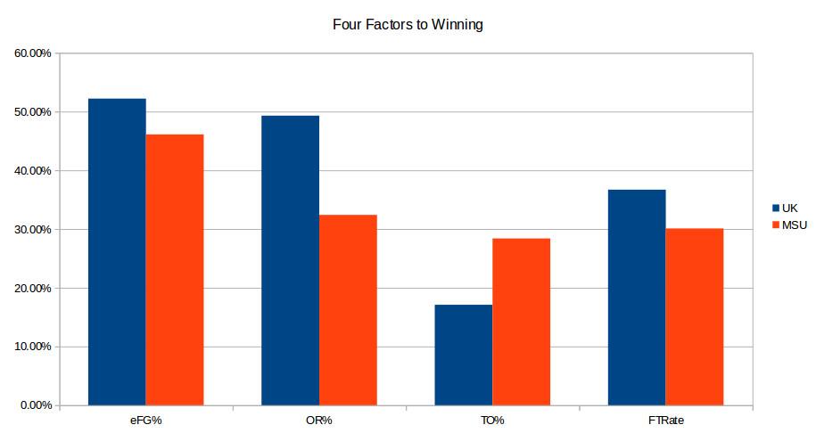 UK-Montana st. pregame four factors