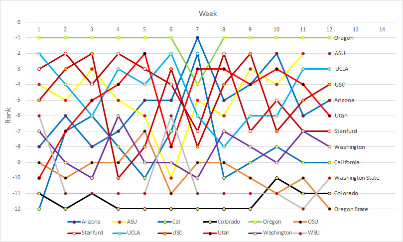 Pac-12 rankings: Week 12a