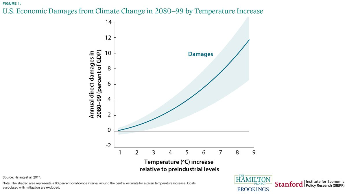 economic damages of climate change