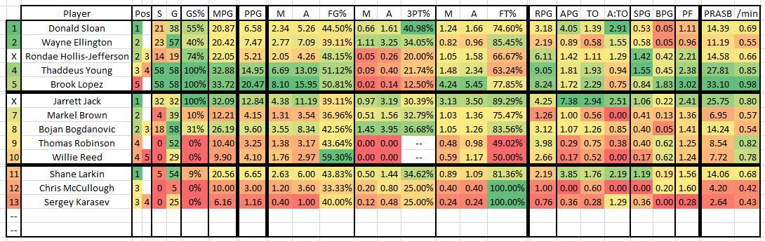 2015 2016 GM 58 BKN at UTA - Nets Player Stats