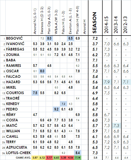 2015-16 Player Ratings - Maccabi H