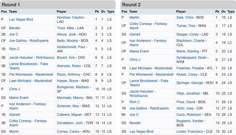 15 Team Mock Draft, NFBC Prep - Fake Teams