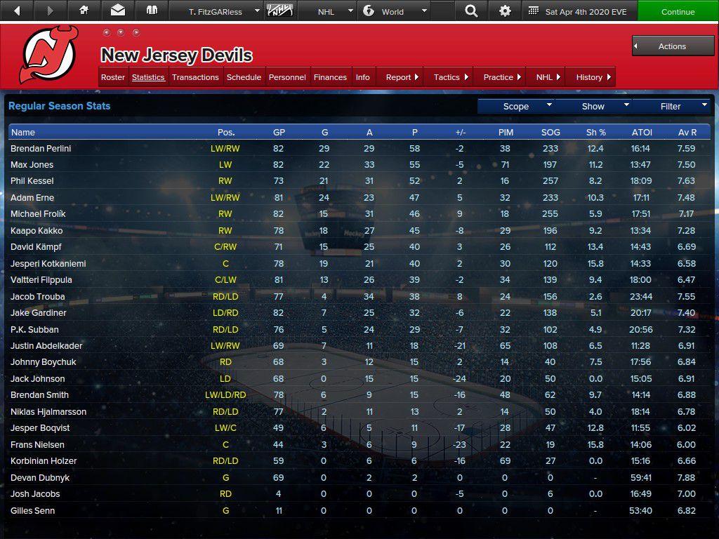 Perlini led the Devils in scoring
