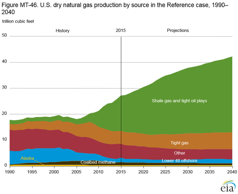 US natural gas by source