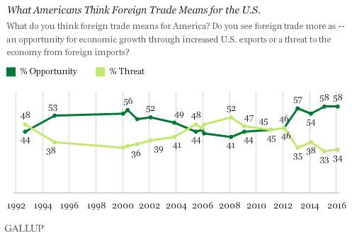 Gallup partisan split trade