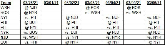 Team schedules for 02/28/2021 to 03/06/2021