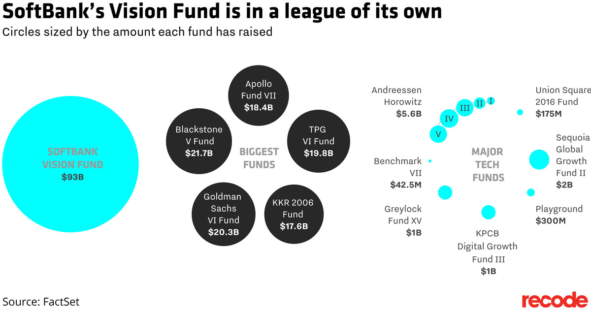 Chart of size of major venture capital funds