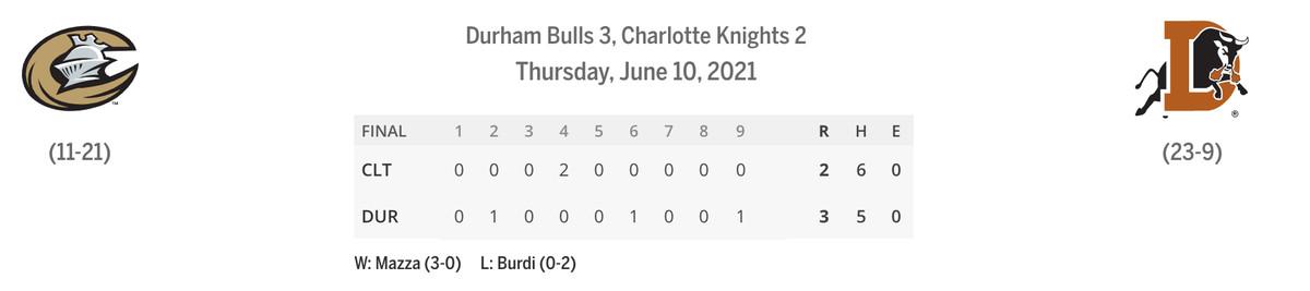 Bulls/Knights line score
