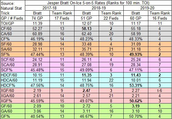 Bratt's on-ice rate stats in 5-on-5.  CF/CA = Corsi For/Against, SF/SA = Shots For/Against, SCF/SCA = Scoring Chance For/Against; HDCF/HDCA = High Danger Scoring Chance For/Against; XGF/XGA = Expected Goals For/Against; GF/GA = Goals For/Against