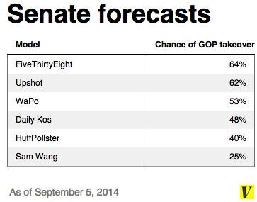 Senate forecasts