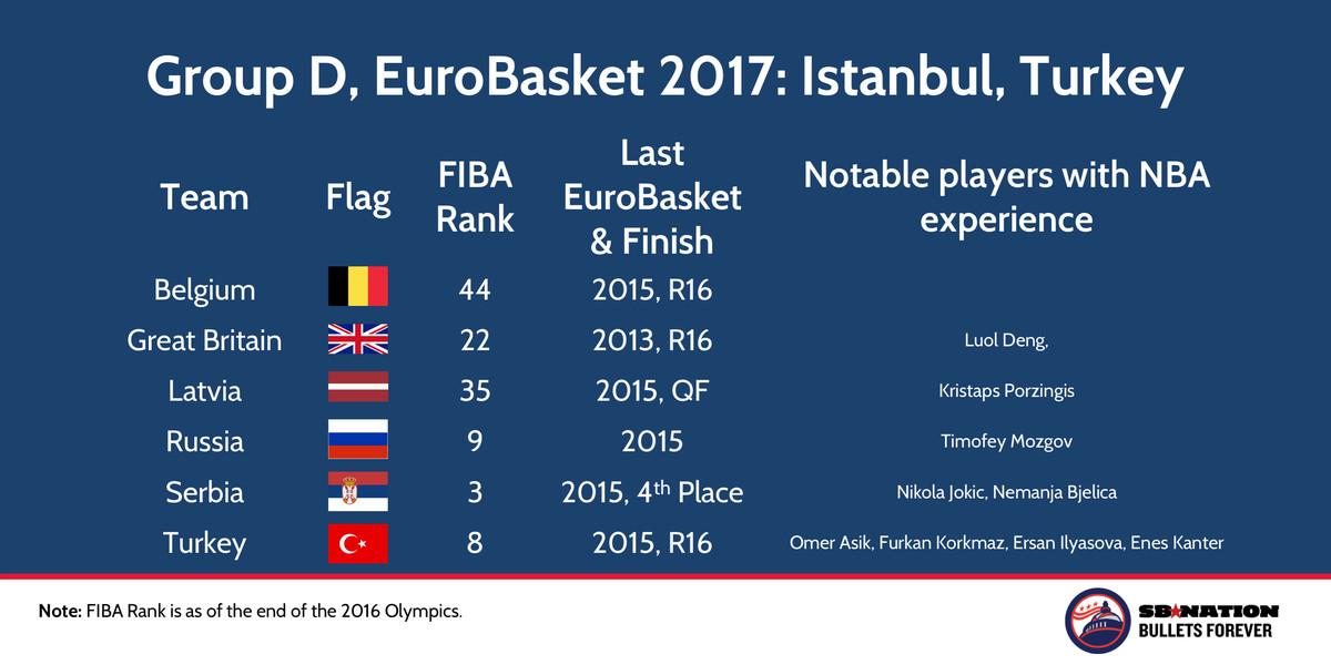 EuroBasket 2017 Group D Istanbul Turkey