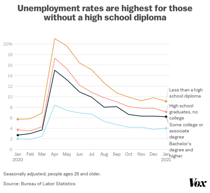 Unemployment rates are highest for those without a high school diploma