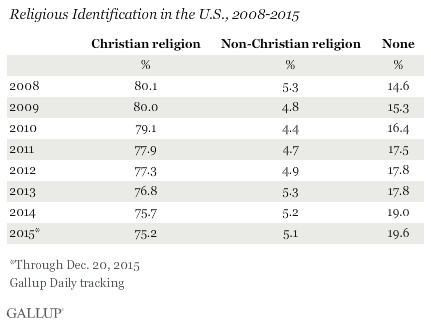 Chart shows the percentage of Christians is on the decline as the percent of the non-affiliated rises