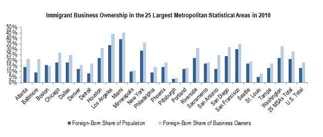 Cities - Entreprenuers