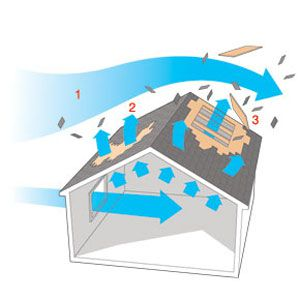 Hurricane Winds Over Roof Diagram