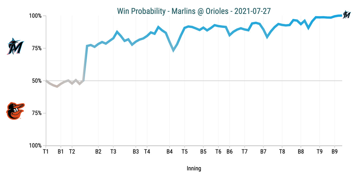 Win Probability Chart - Marlins @ Orioles